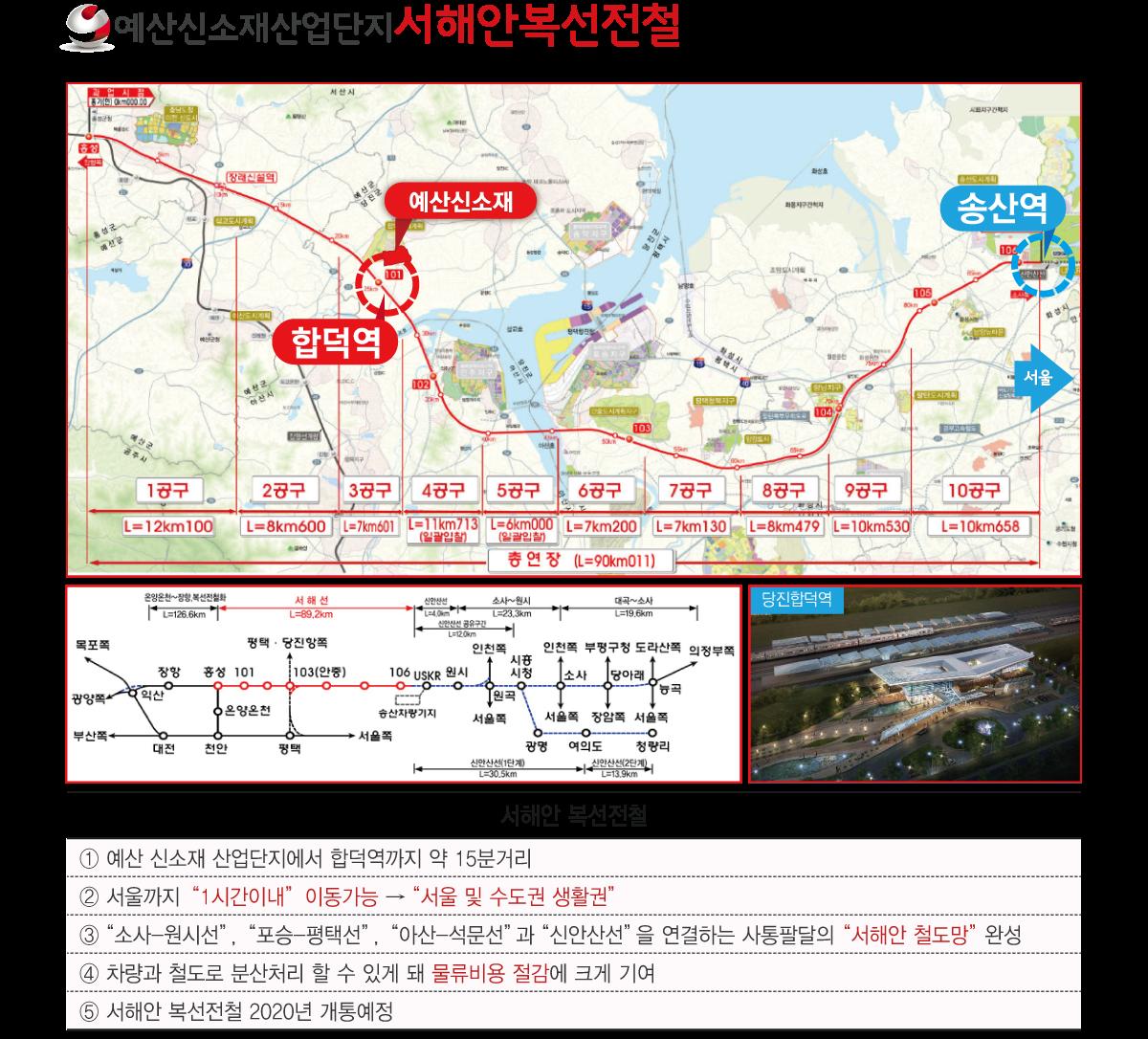 3.-예산산업단지--서해안복선전철.png